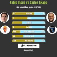 Pablo Insua vs Carlos Akapo h2h player stats
