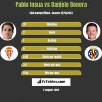 Pablo Insua vs Daniele Bonera h2h player stats