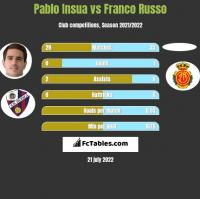 Pablo Insua vs Franco Russo h2h player stats
