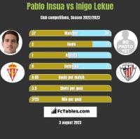 Pablo Insua vs Inigo Lekue h2h player stats