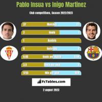Pablo Insua vs Inigo Martinez h2h player stats