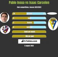 Pablo Insua vs Isaac Carcelen h2h player stats