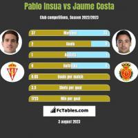 Pablo Insua vs Jaume Costa h2h player stats