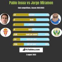 Pablo Insua vs Jorge Miramon h2h player stats