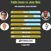 Pablo Insua vs Jose Rios h2h player stats