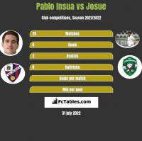 Pablo Insua vs Josue h2h player stats