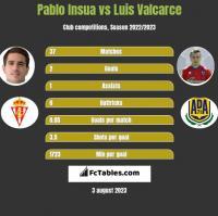 Pablo Insua vs Luis Valcarce h2h player stats