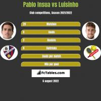 Pablo Insua vs Luisinho h2h player stats