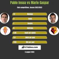 Pablo Insua vs Mario Gaspar h2h player stats