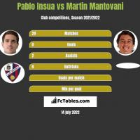 Pablo Insua vs Martin Mantovani h2h player stats