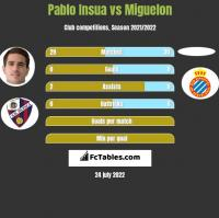 Pablo Insua vs Miguelon h2h player stats