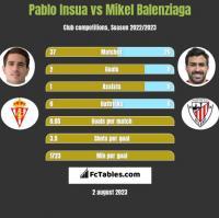 Pablo Insua vs Mikel Balenziaga h2h player stats