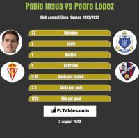 Pablo Insua vs Pedro Lopez h2h player stats