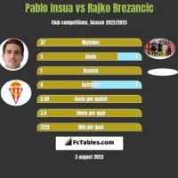 Pablo Insua vs Rajko Brezancić h2h player stats