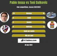 Pablo Insua vs Toni Datkovic h2h player stats