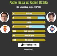 Pablo Insua vs Xabier Etxeita h2h player stats