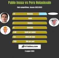 Pablo Insua vs Peru Nolaskoain h2h player stats