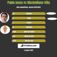 Pablo Insua vs Maximiliano Villa h2h player stats