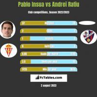 Pablo Insua vs Andrei Ratiu h2h player stats