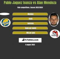 Pablo Jaquez Isunza vs Alan Mendoza h2h player stats