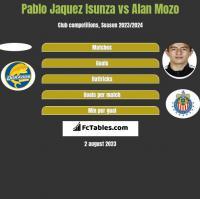 Pablo Jaquez Isunza vs Alan Mozo h2h player stats