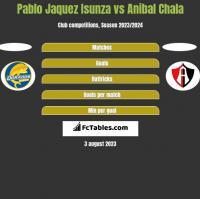 Pablo Jaquez Isunza vs Anibal Chala h2h player stats