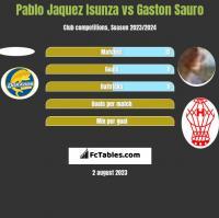 Pablo Jaquez Isunza vs Gaston Sauro h2h player stats
