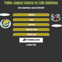 Pablo Jaquez Isunza vs Luis Quintana h2h player stats