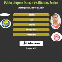 Pablo Jaquez Isunza vs Nicolas Freire h2h player stats