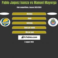 Pablo Jaquez Isunza vs Manuel Mayorga h2h player stats