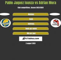 Pablo Jaquez Isunza vs Adrian Mora h2h player stats