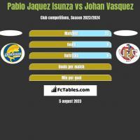 Pablo Jaquez Isunza vs Johan Vasquez h2h player stats