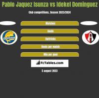 Pablo Jaquez Isunza vs Idekel Dominguez h2h player stats