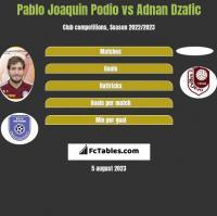 Pablo Joaquin Podio vs Adnan Dzafic h2h player stats