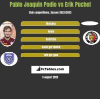 Pablo Joaquin Podio vs Erik Puchel h2h player stats