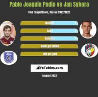 Pablo Joaquin Podio vs Jan Sykora h2h player stats