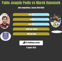 Pablo Joaquin Podio vs Marek Hanousek h2h player stats