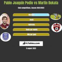 Pablo Joaquin Podio vs Martin Bukata h2h player stats
