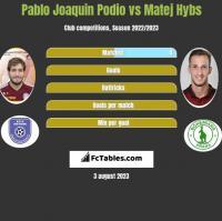 Pablo Joaquin Podio vs Matej Hybs h2h player stats