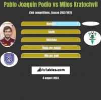 Pablo Joaquin Podio vs Milos Kratochvil h2h player stats