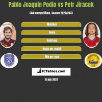Pablo Joaquin Podio vs Petr Jiracek h2h player stats