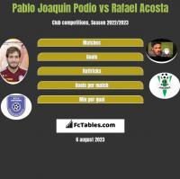 Pablo Joaquin Podio vs Rafael Acosta h2h player stats
