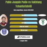 Pablo Joaquin Podio vs Vakhtang Tchanturishvili h2h player stats