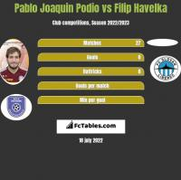 Pablo Joaquin Podio vs Filip Havelka h2h player stats