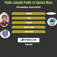 Pablo Joaquin Podio vs Kamso Mara h2h player stats