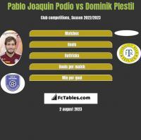 Pablo Joaquin Podio vs Dominik Plestil h2h player stats