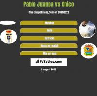 Pablo Juanpa vs Chico h2h player stats
