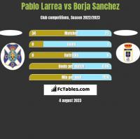 Pablo Larrea vs Borja Sanchez h2h player stats