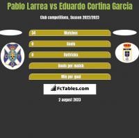 Pablo Larrea vs Eduardo Cortina Garcia h2h player stats