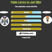 Pablo Larrea vs Javi Mier h2h player stats